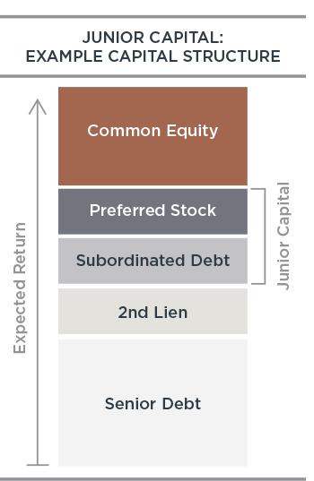 graph-junior-capital